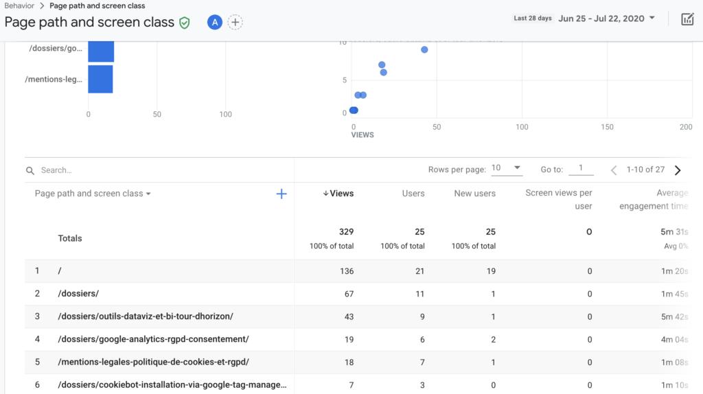 Screenshot 2020 07 23 at 15.34.12 | Google analytics App + Web (GA4) : Installation et Configuration