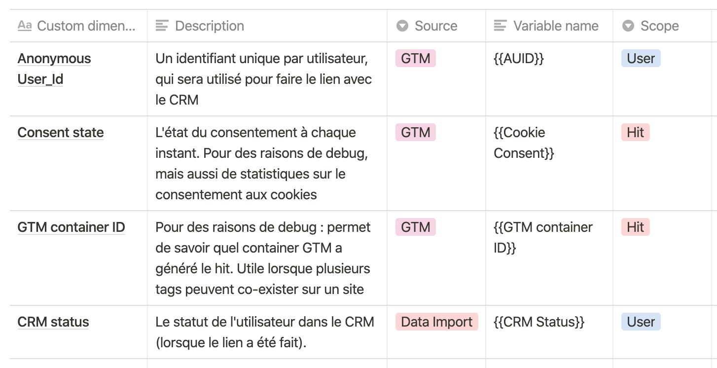 Screenshot 2020 09 29 at 16.04.40   Qu'est-ce qu'un plan de taggage ? Exemple et bonnes pratiques