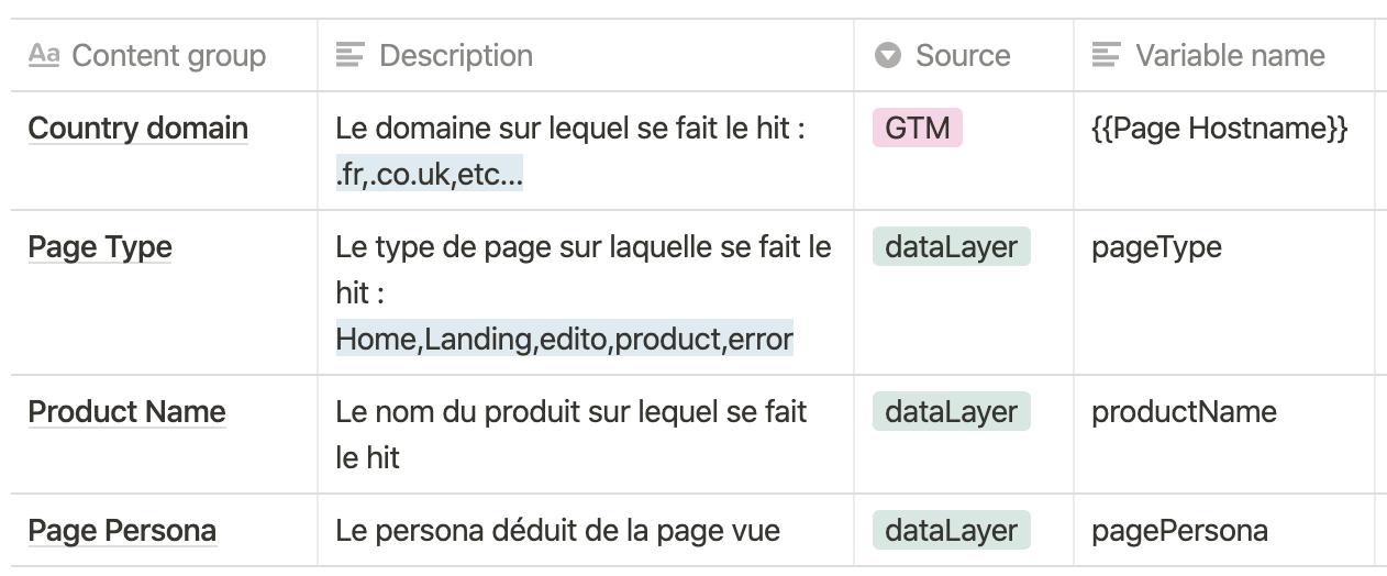 Screenshot 2020 09 29 at 16.07.25   Qu'est-ce qu'un plan de taggage ? Exemple et bonnes pratiques