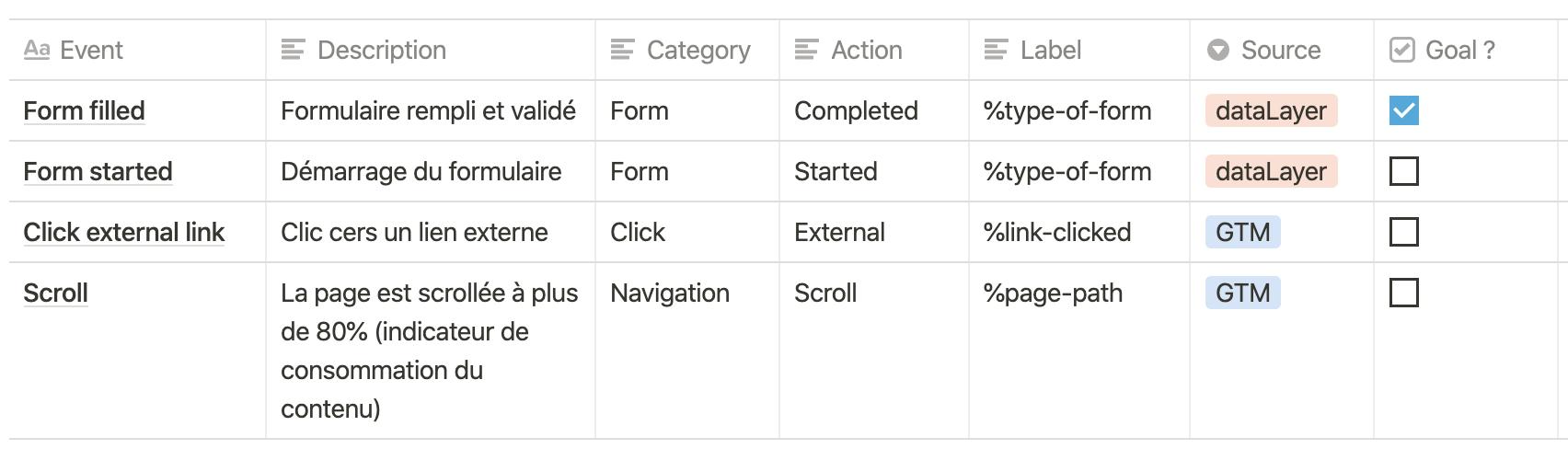 Screenshot 2020 09 29 at 16.07.48   Qu'est-ce qu'un plan de taggage ? Exemple et bonnes pratiques