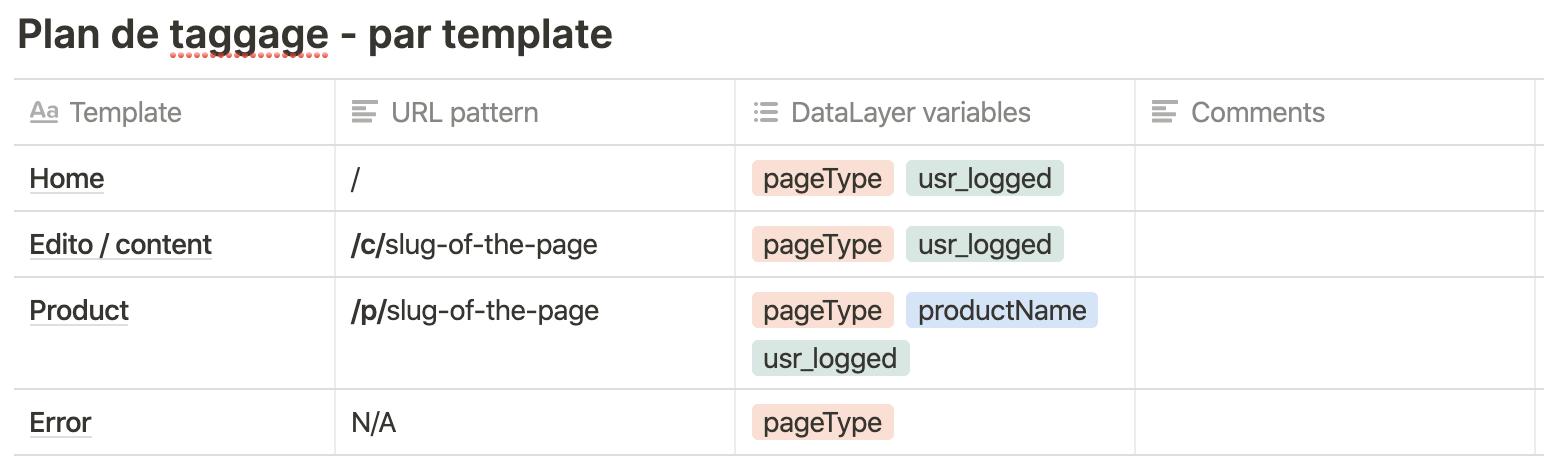 Screenshot 2020 09 29 at 16.08.38   Qu'est-ce qu'un plan de taggage ? Exemple et bonnes pratiques