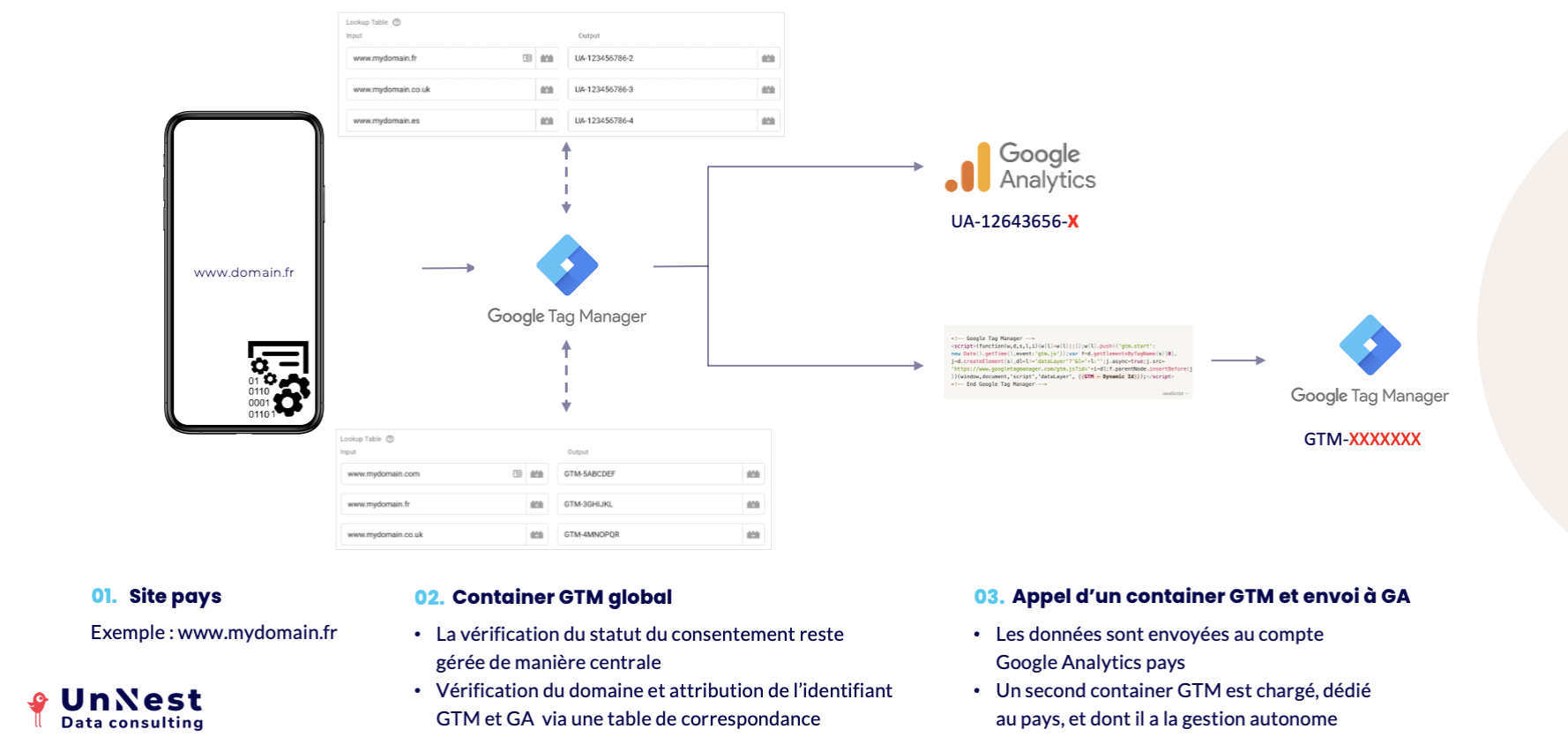 Screenshot 2020 09 16 at 10.07.17 | Google Tag Manager Multi-sites (sites internationaux, usine à sites...)