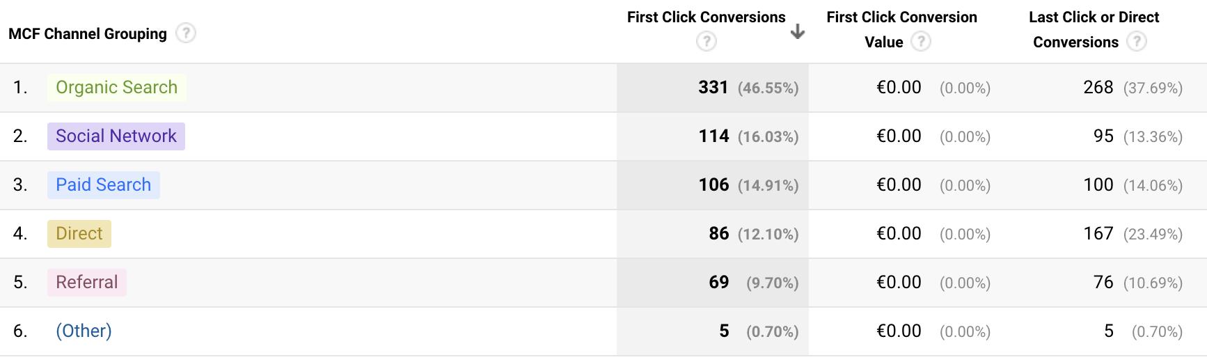 Screenshot 2020 09 17 at 09.55.53 | Google Analytics et Attribution : tour d'horizon