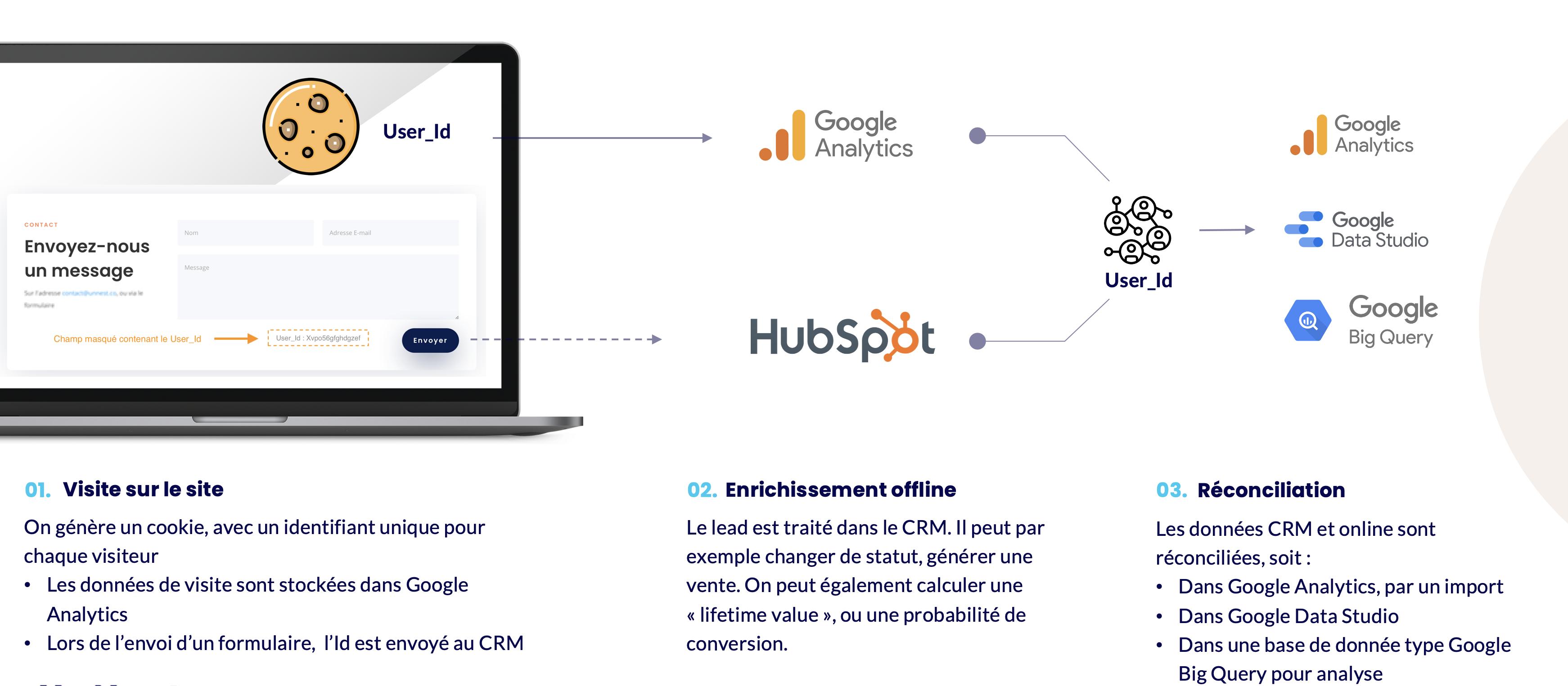 Connecter Hubspot et Google Analytics