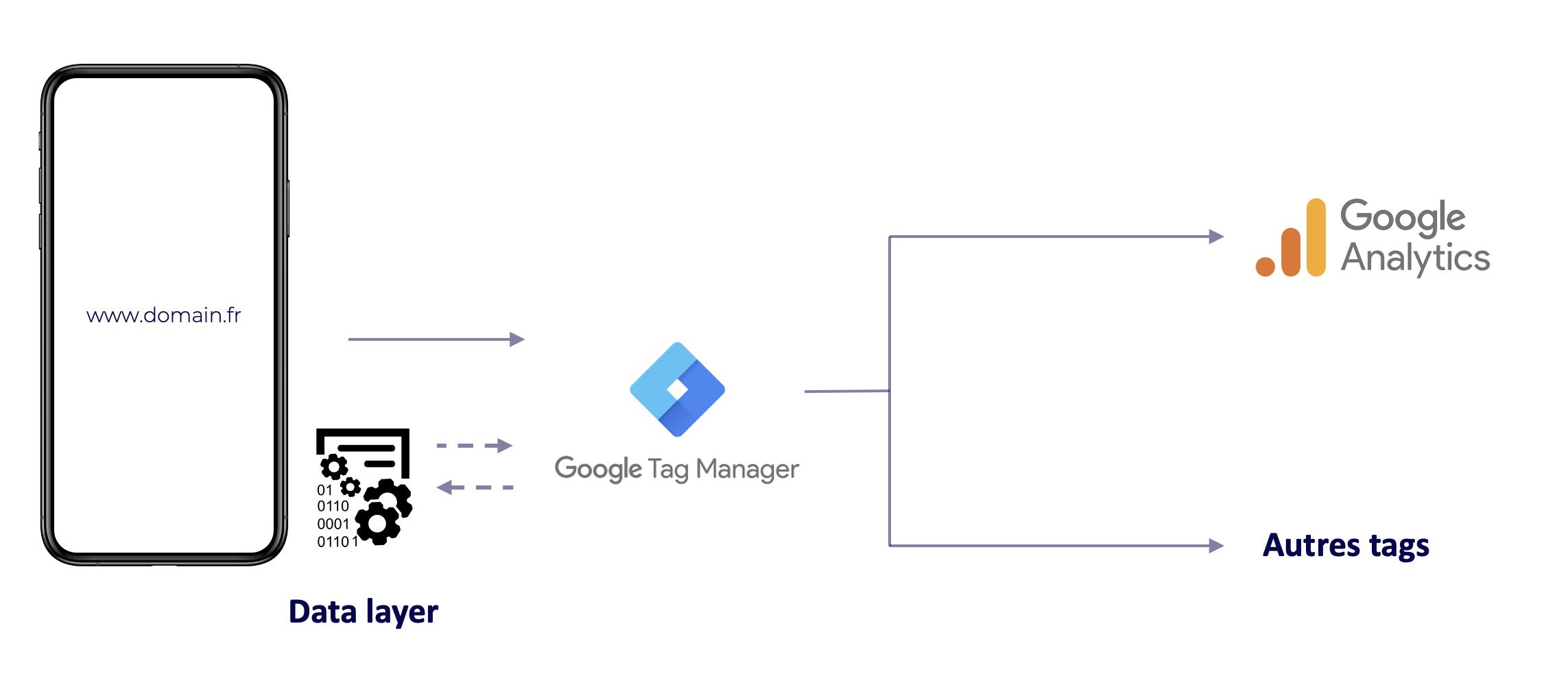 Screenshot 2020 09 29 at 15.13.27 | Qu'est-ce qu'un data Layer (Google Tag Manager)