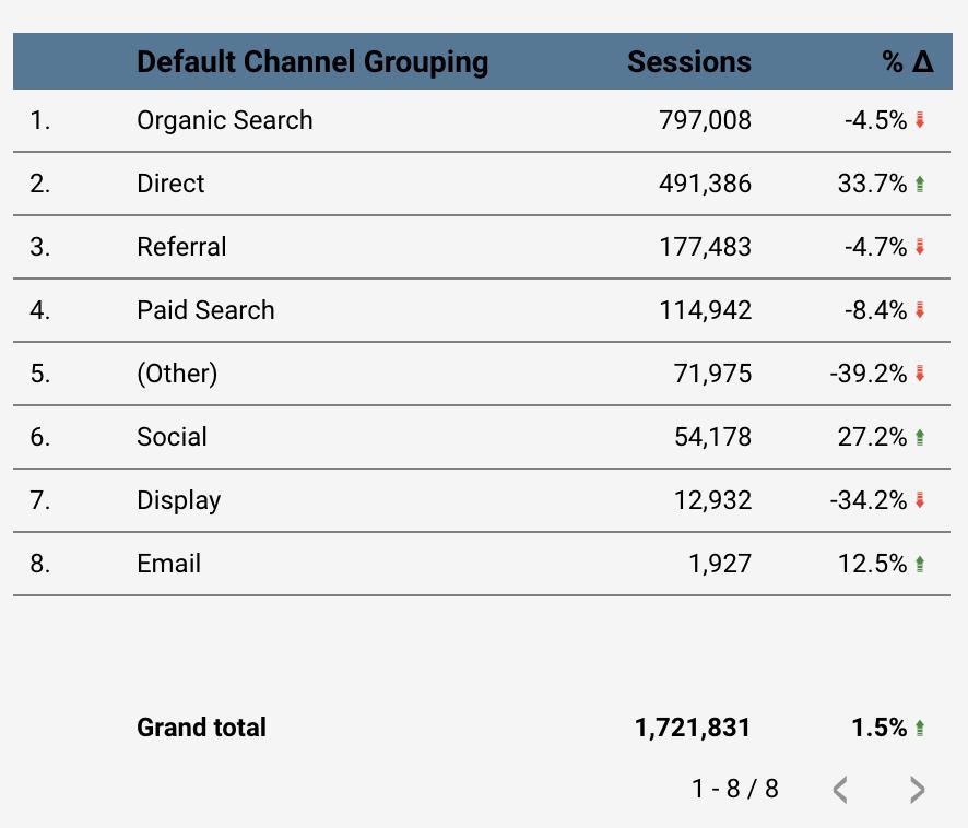 Screenshot 2020 09 30 at 13.47.16 | Waterfall Chart dans Data Studio pour comparer les données vs année précédente