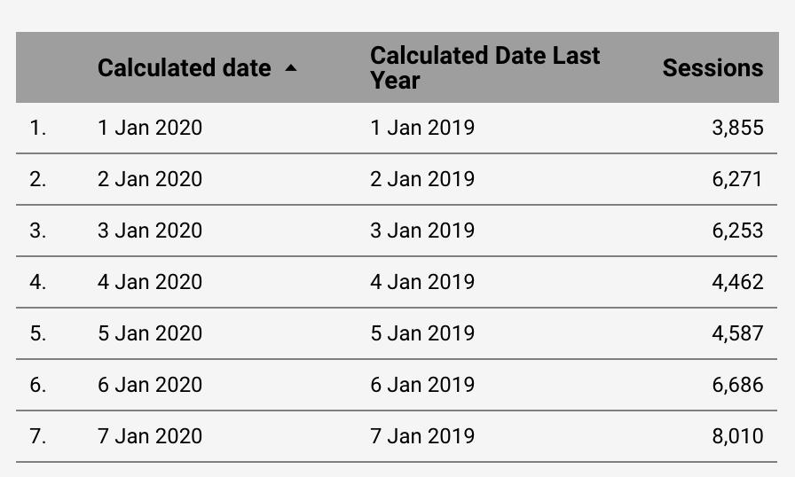 Screenshot 2020 09 30 at 14.08.33 | Waterfall Chart dans Data Studio pour comparer les données vs année précédente