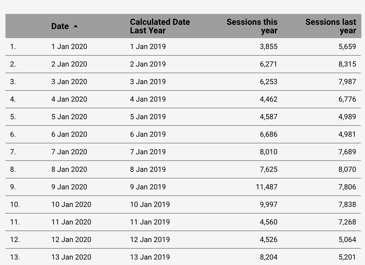 Screenshot 2020 09 30 at 14.15.27 | Waterfall Chart dans Data Studio pour comparer les données vs année précédente