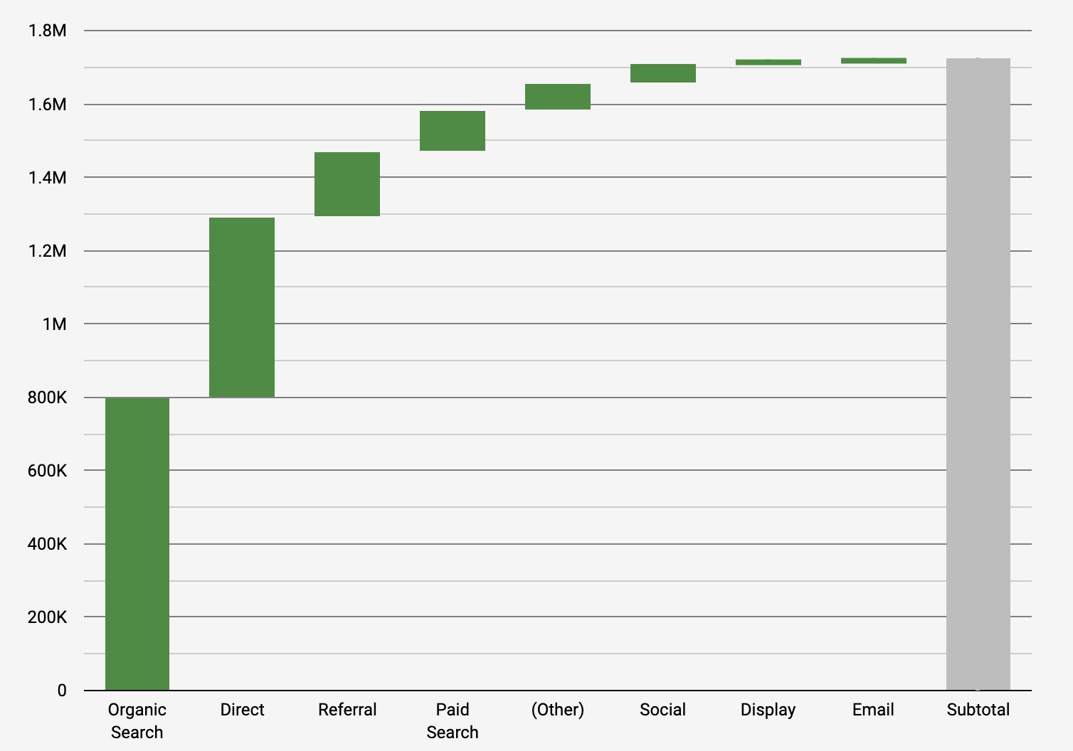 Screenshot 2020 09 30 at 14.25.05 | Waterfall Chart dans Data Studio pour comparer les données vs année précédente