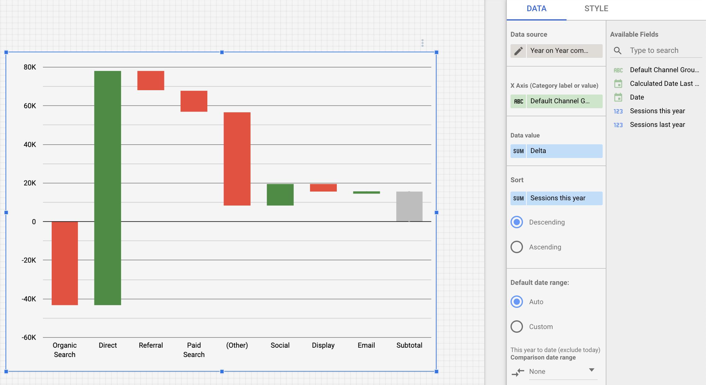 Screenshot 2020 09 30 at 14.27.20 | Waterfall Chart dans Data Studio pour comparer les données vs année précédente