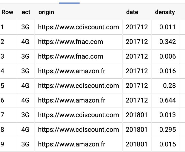 Screenshot 2020 07 02 at 12.03.31   Chrome User Experience Report : explorer les données dans Big Query