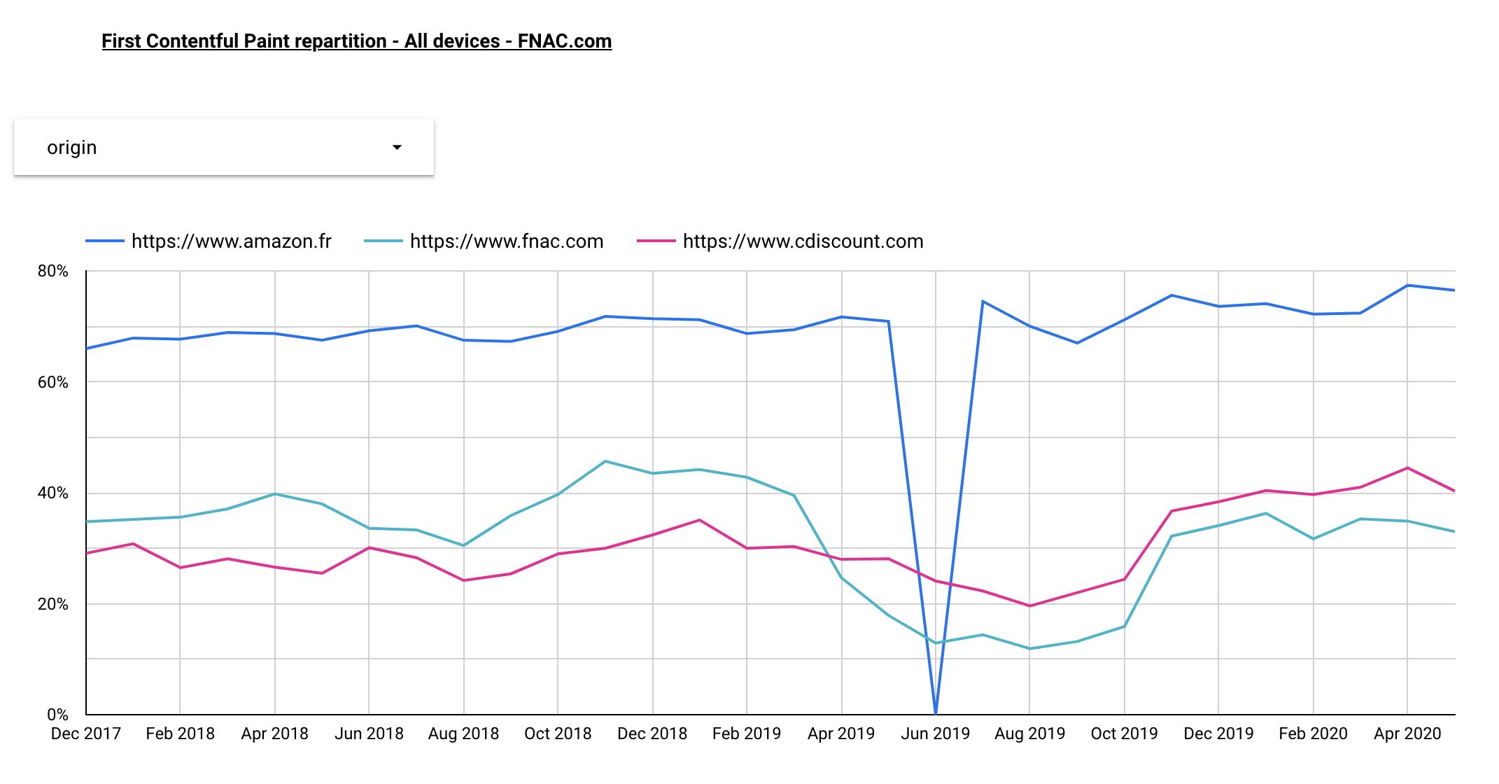 Screenshot 2020 07 02 at 12.33.59   Chrome User Experience Report : explorer les données dans Big Query