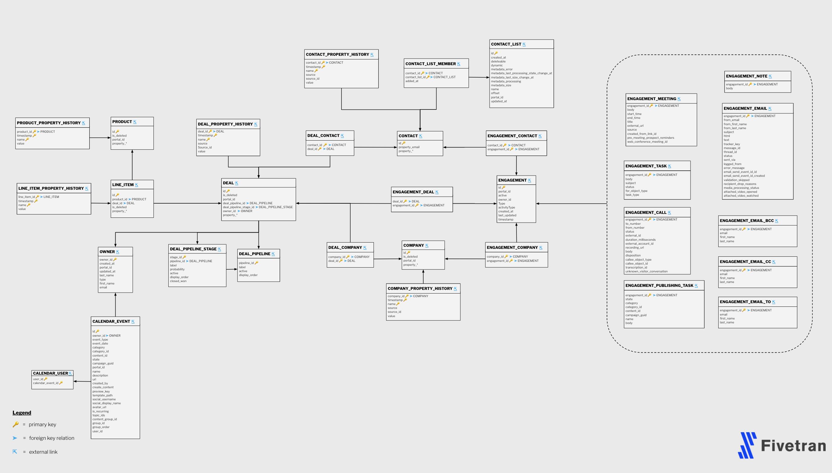 Screenshot 2020 09 23 at 18.33.55 | Tutoriel Fivetran : importer ses données dans Big Query