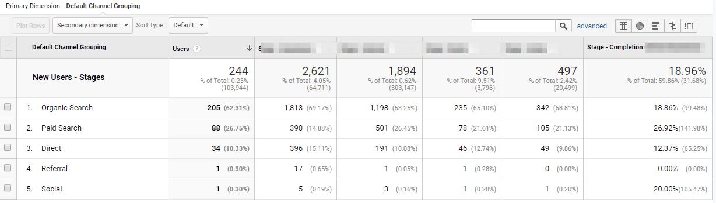 Untitled 5 1 | Custom metrics dans Google Analytics pour analyser un tunnel de conversion